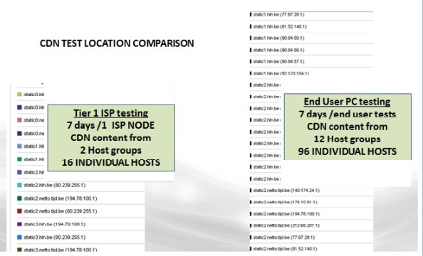The image below compares the number of CDN hosts used to deliver content (i.e. be monitored) over a 1 week period by a major CDN provider. Testing from the Tier 1 ISP cloud provisions [left hand image] cached content from two CDN host groups (16 individual hosts). The image on the right shows results from the same geography when tested from a wide range of PC end users (using a variety of tertiary ISPs). 96 individual hosts were employed.