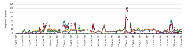 The image illustrates the range of performance at individual CDN host level during a 5 day test window.